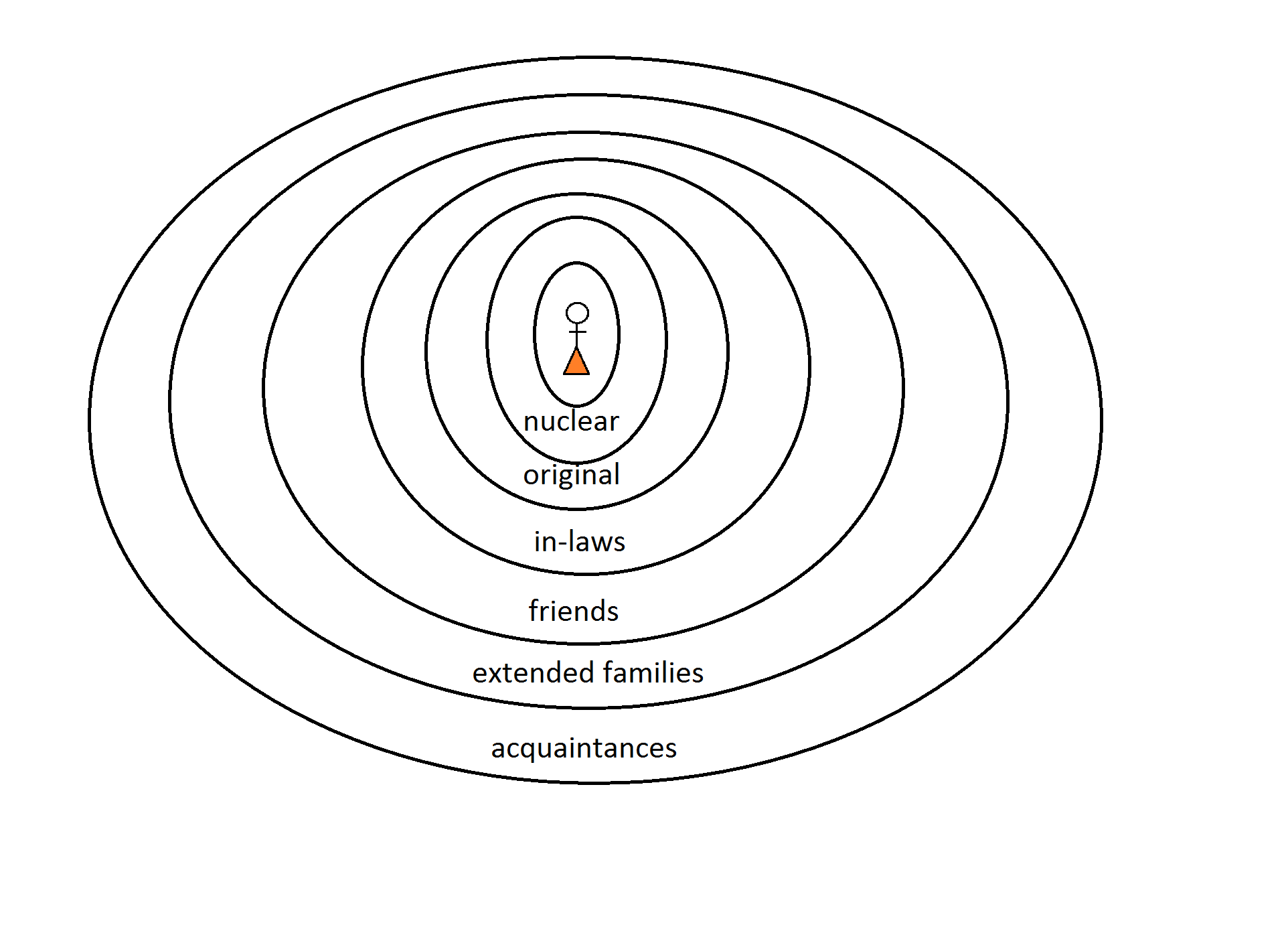 concentric circles of concern 1